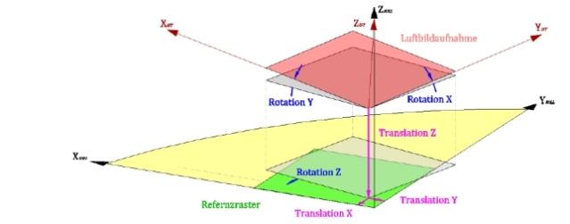 3D-Helmert-Transformation