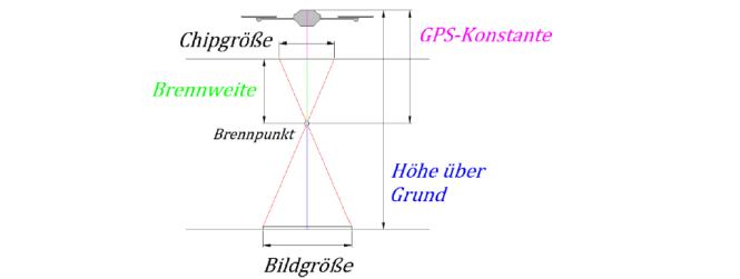 Zentralprojektive Abbildung